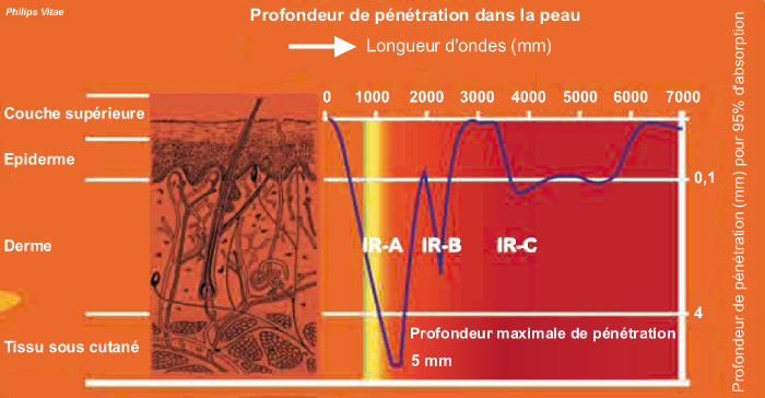 profondeur penetration cabine infra-rouge