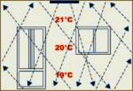 Fonctionnement chauffage par infra-rouge