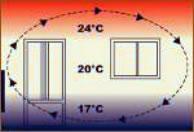 chauffage convecteur normal
